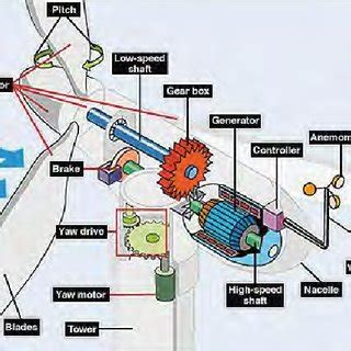 Bladeless wind turbine inspired by Tesla - Share research