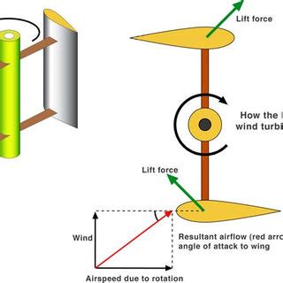 Research paper on bladeless wind turbine